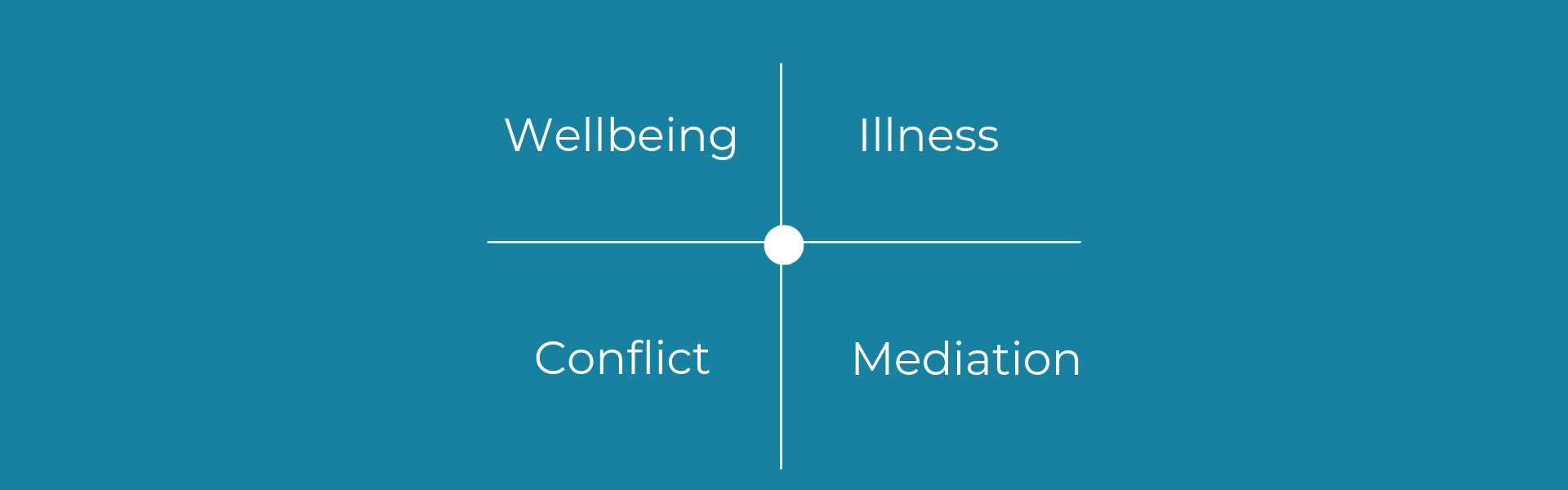trauma-informed wellness and conflict mediation
